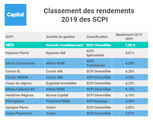 NEO Meilleur rendement 2019 des SCPI